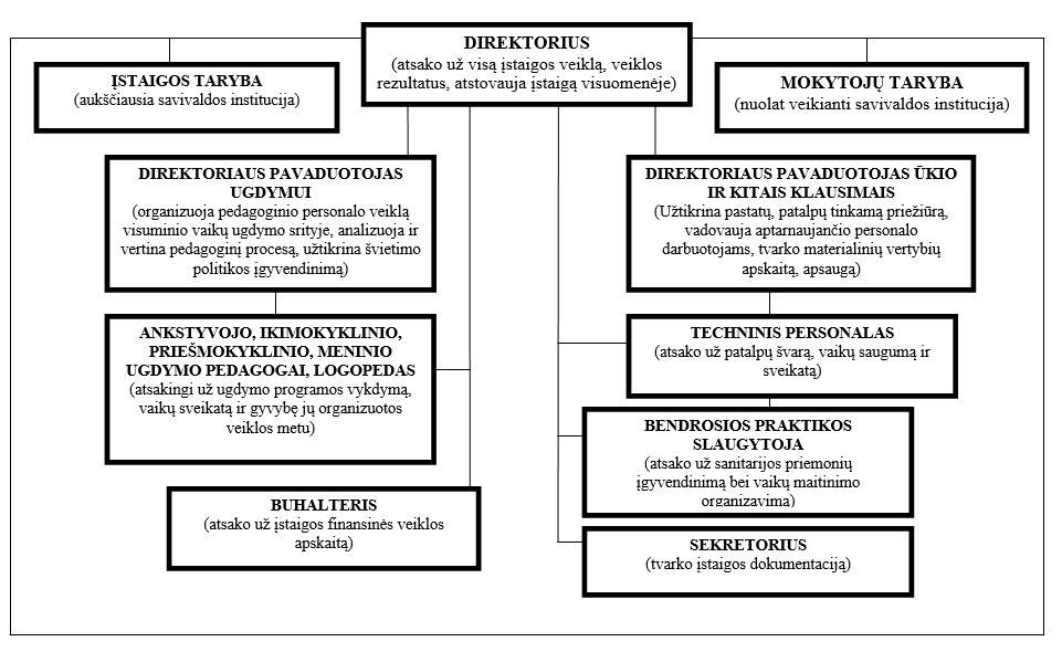 organizacine-struktura
